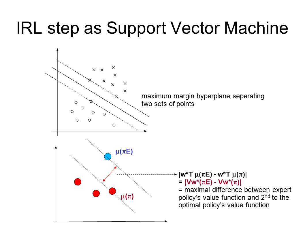 IRL step as Support Vector Machine