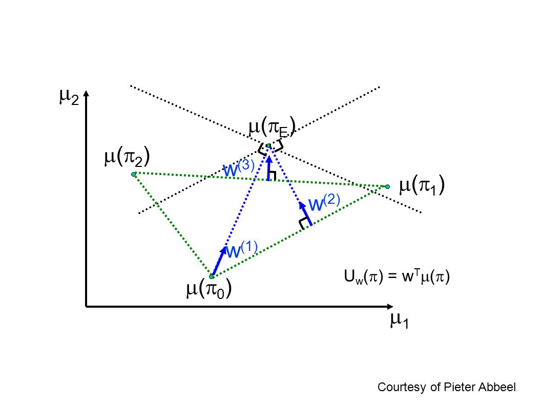 2 (E) (2) w(3) (1) w(2) w(1) (0) 1 Uw() = wT()