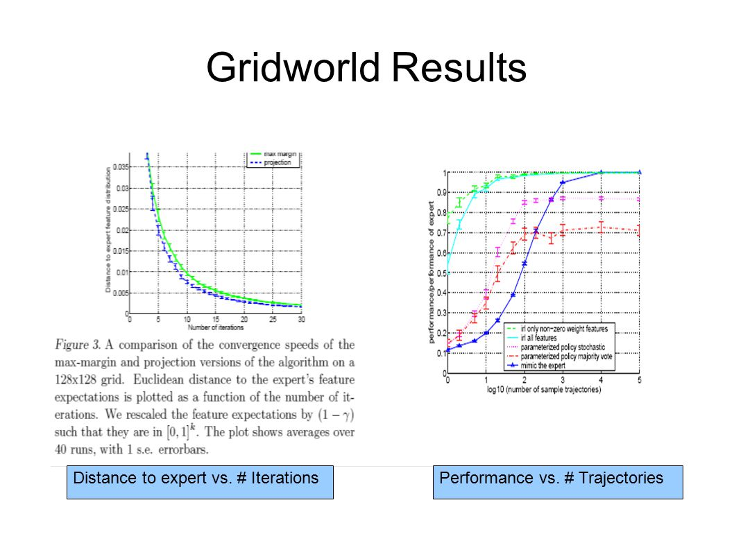 Gridworld Results Distance to expert vs. # Iterations