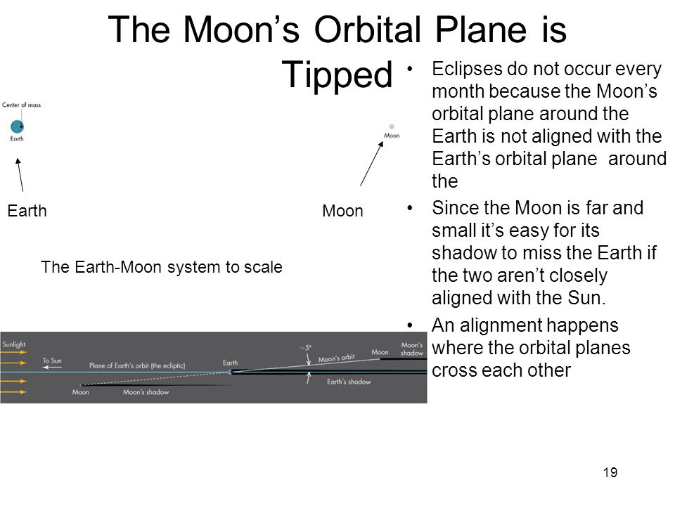 The Moon's Orbital Plane is Tipped