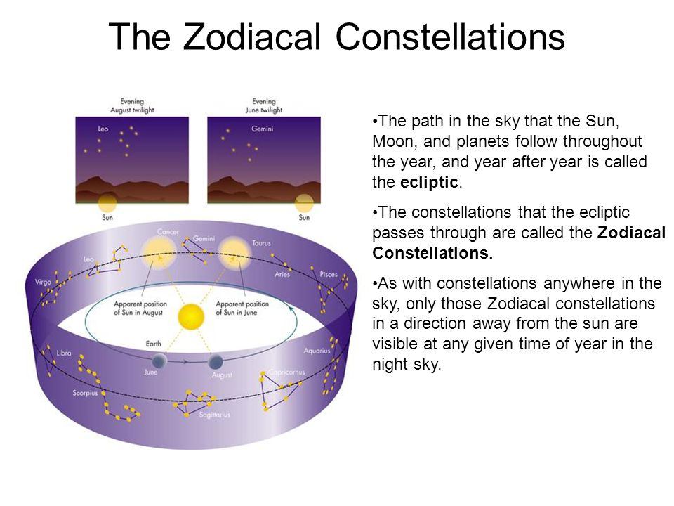The Zodiacal Constellations