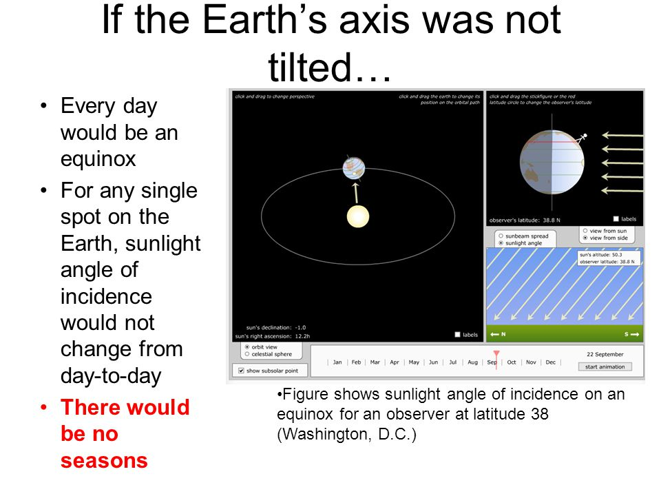 If the Earth's axis was not tilted…