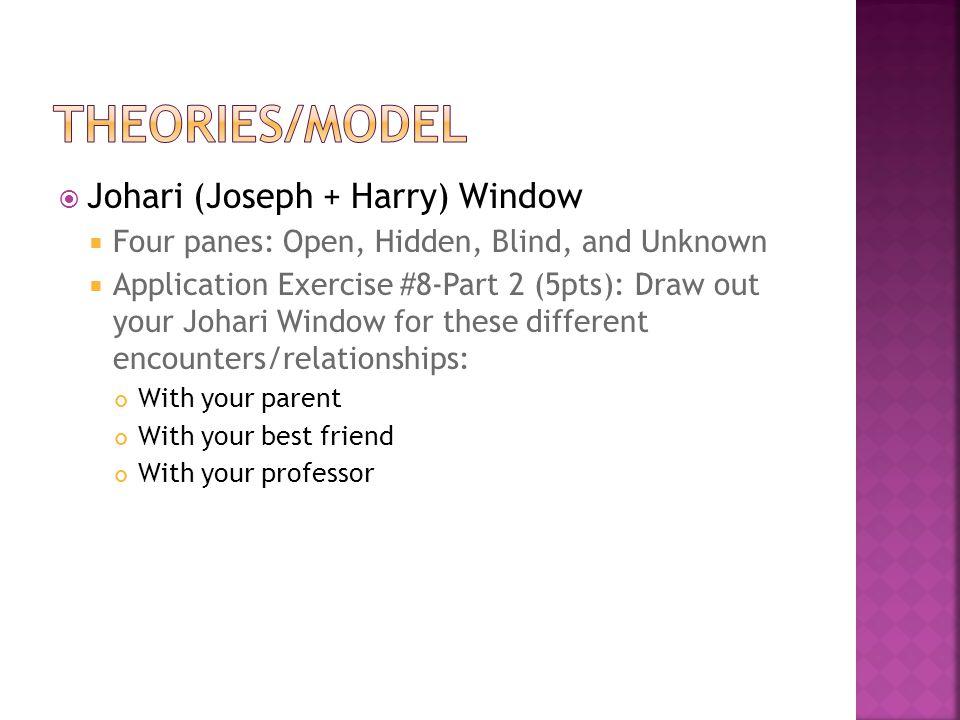 THEORIES/MODEL Johari (Joseph + Harry) Window