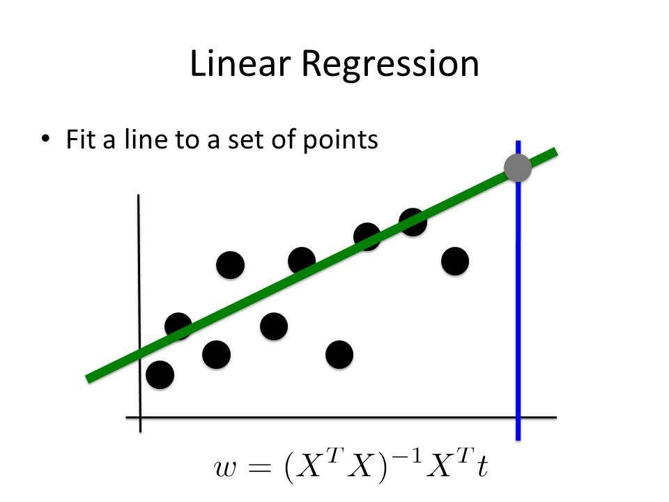 Linear Regression Fit a line to a set of points