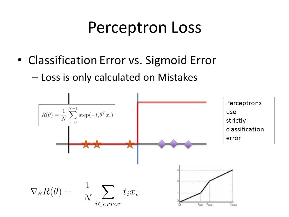Perceptron Loss Classification Error vs. Sigmoid Error