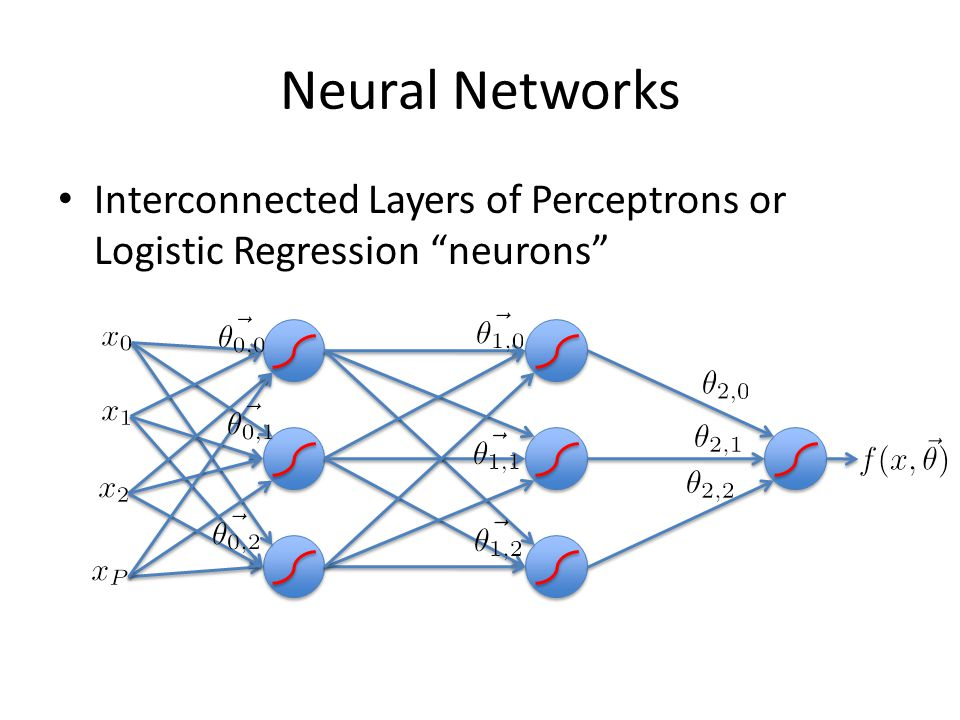 Neural Networks Interconnected Layers of Perceptrons or Logistic Regression neurons