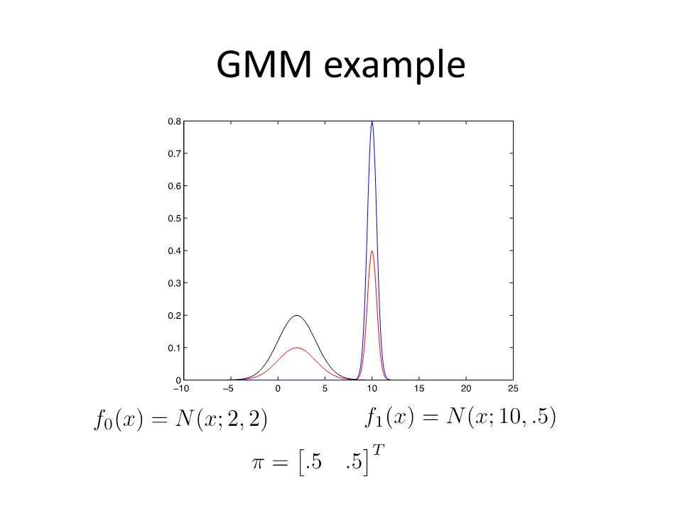 GMM example