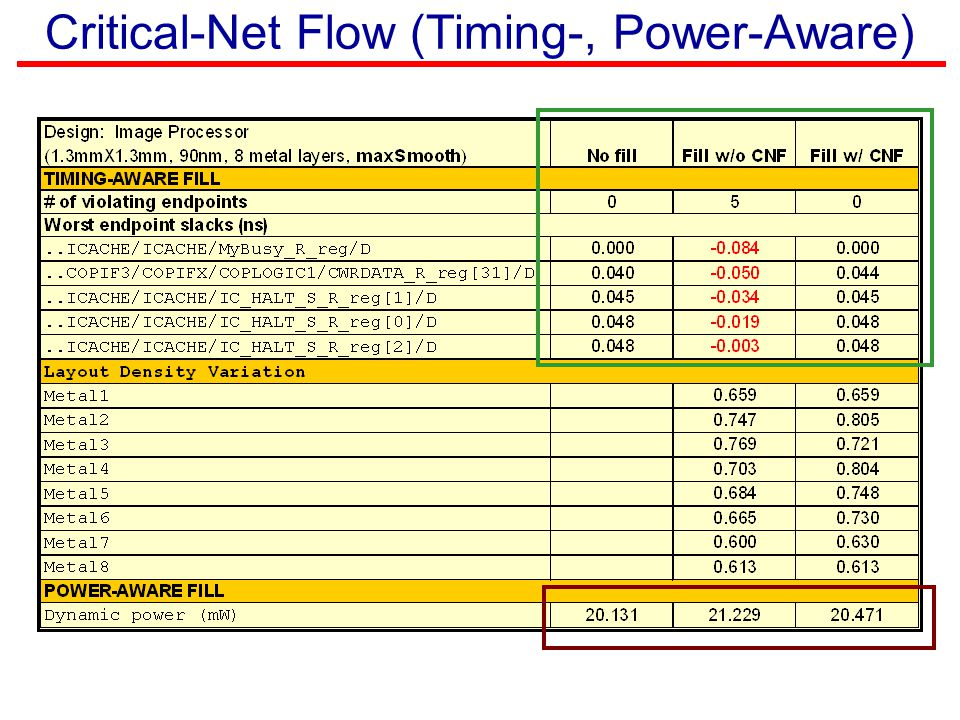 Critical-Net Flow (Timing-, Power-Aware)