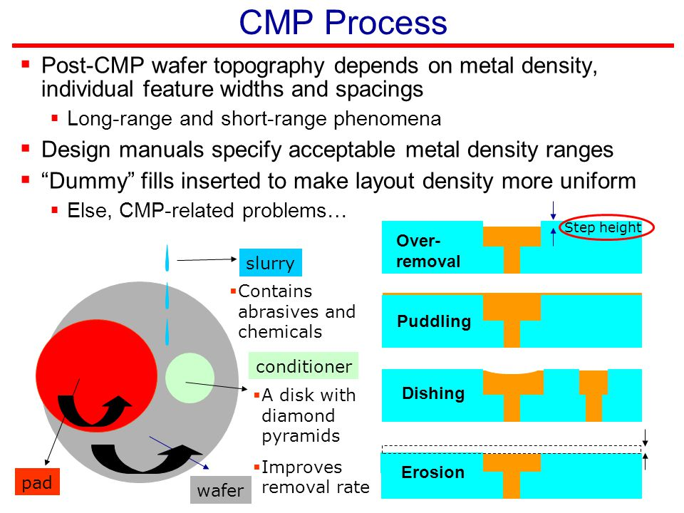 CMP Process Post-CMP wafer topography depends on metal density, individual feature widths and spacings.