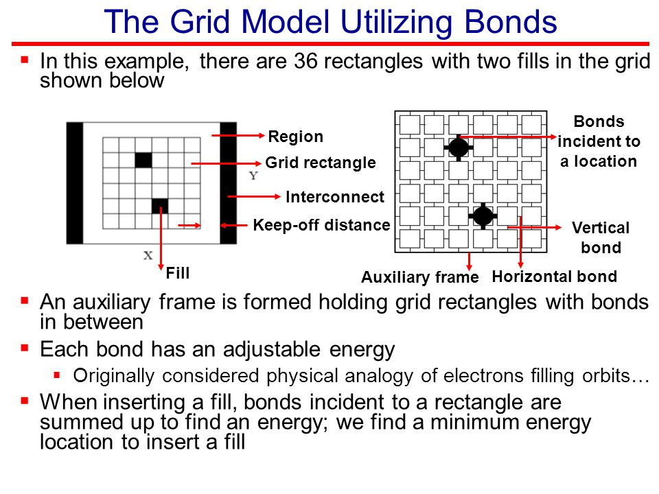 The Grid Model Utilizing Bonds