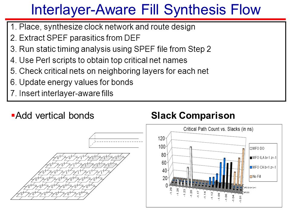 Interlayer-Aware Fill Synthesis Flow