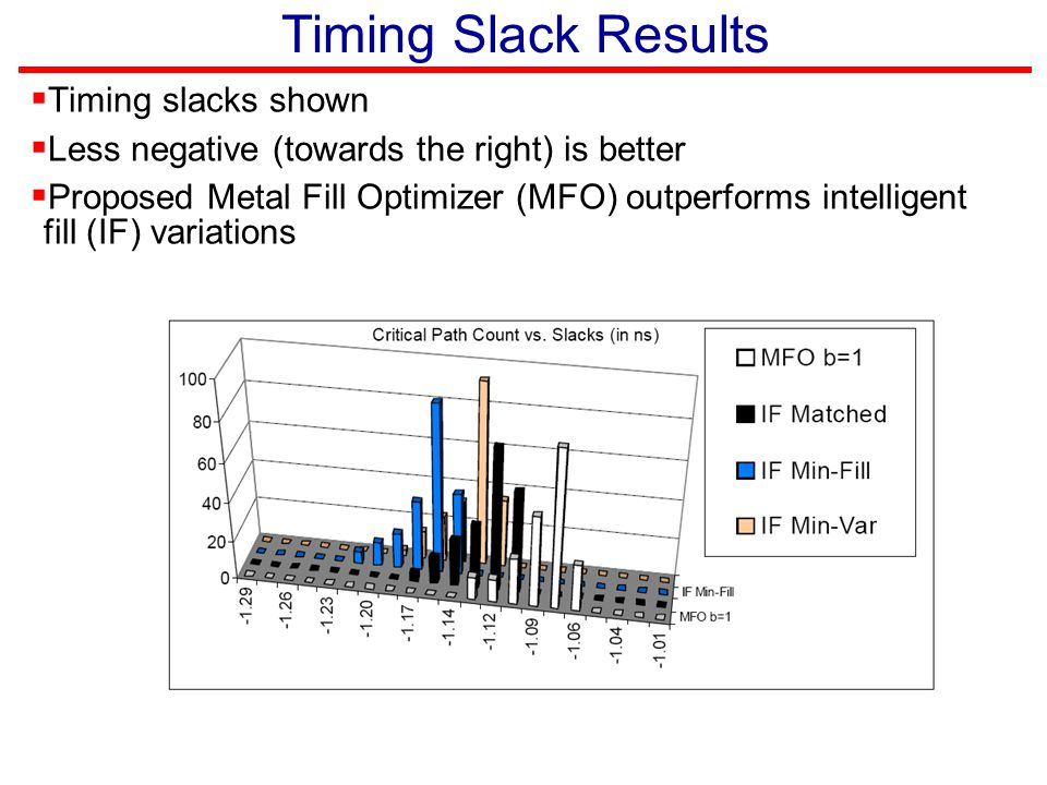 Timing Slack Results Timing slacks shown