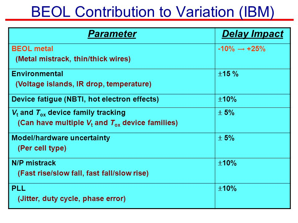 BEOL Contribution to Variation (IBM)