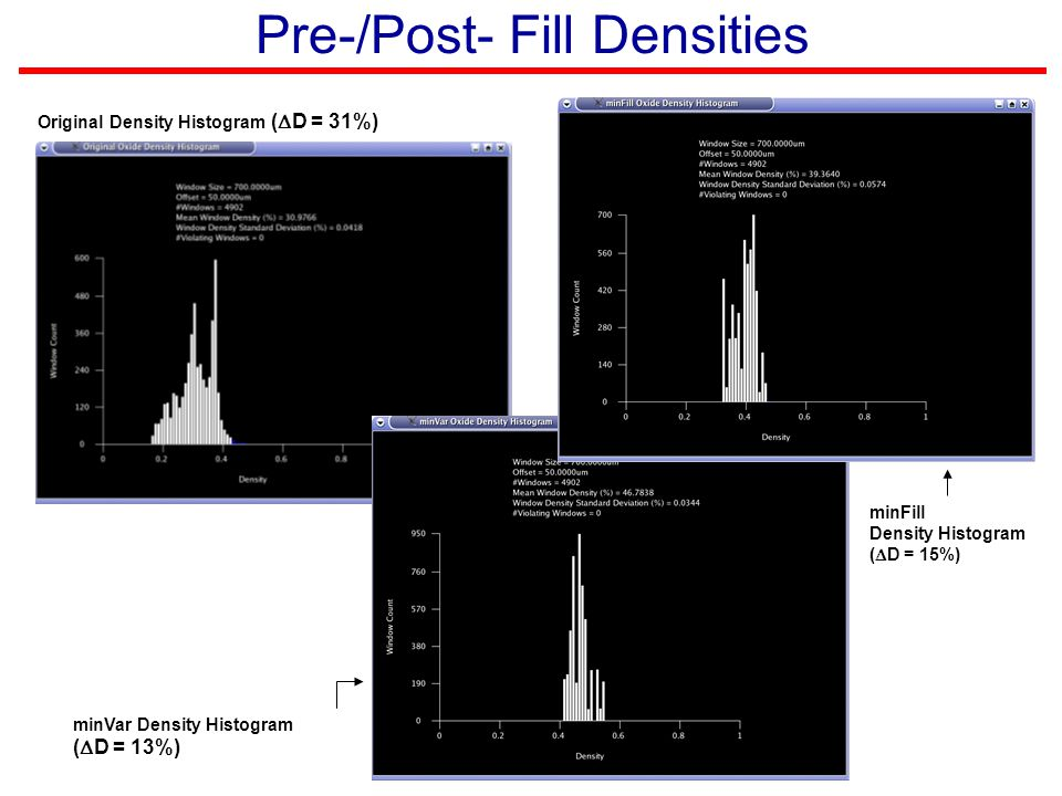 Pre-/Post- Fill Densities