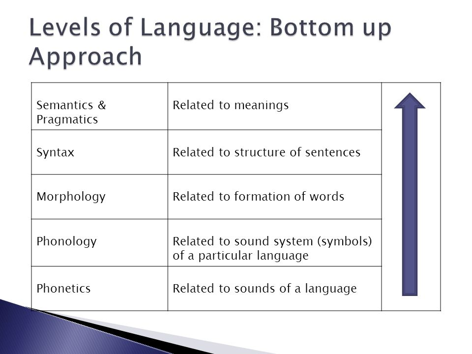 Levels of Language: Bottom up Approach
