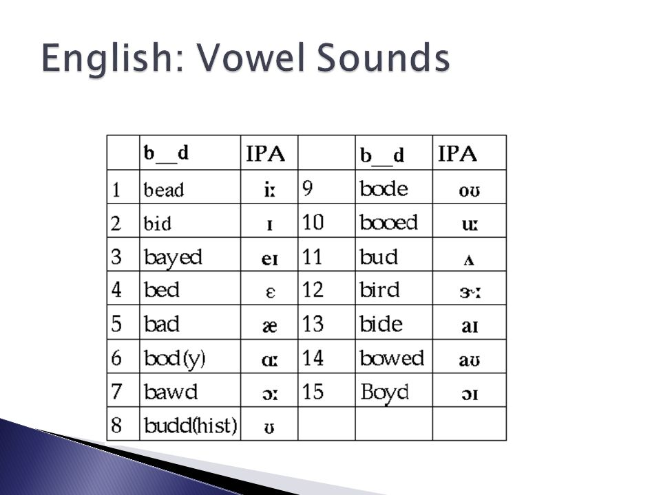 English: Vowel Sounds