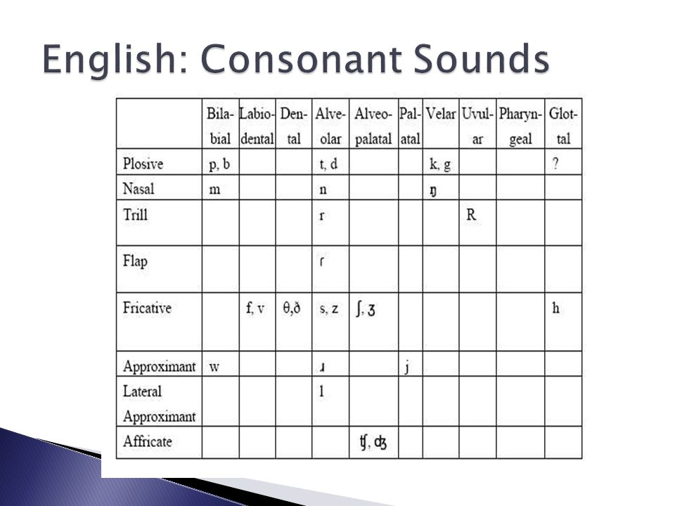 English: Consonant Sounds