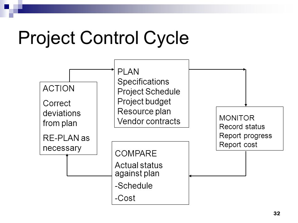 Project Control Cycle PLAN Specifications Project Schedule