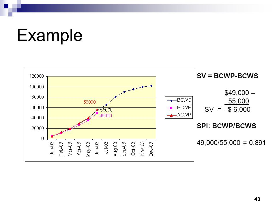 Example SV = BCWP-BCWS $49,000 – 55,000 SV = - $ 6,000 SPI: BCWP/BCWS