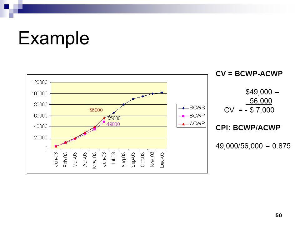 Example CV = BCWP-ACWP $49,000 – 56,000 CV = - $ 7,000 CPI: BCWP/ACWP