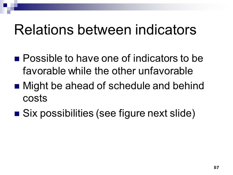 Relations between indicators