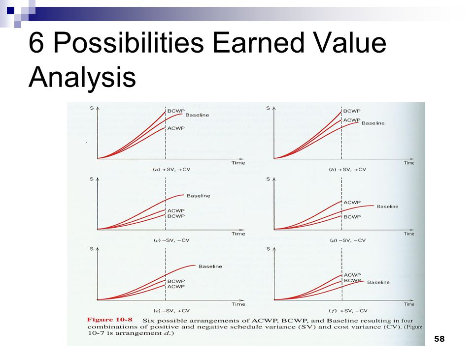 6 Possibilities Earned Value Analysis
