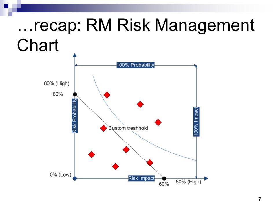 …recap: RM Risk Management Chart