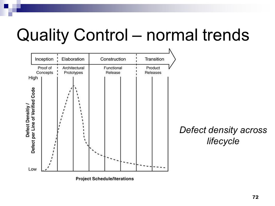Quality Control – normal trends