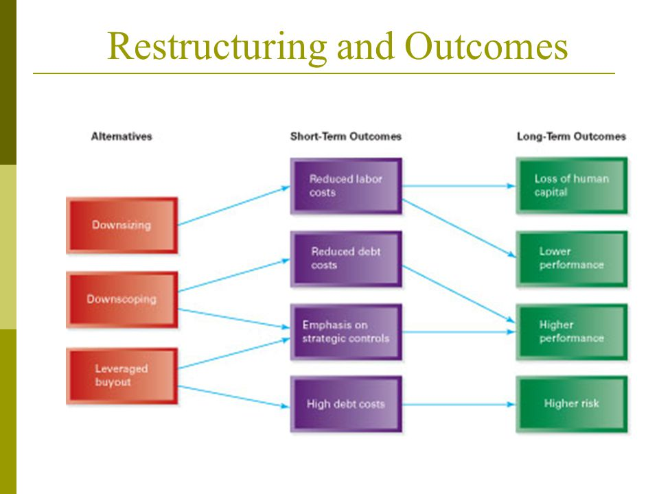 Restructuring and Outcomes