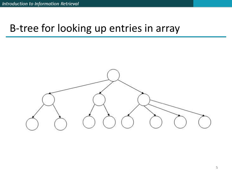B-tree for looking up entries in array