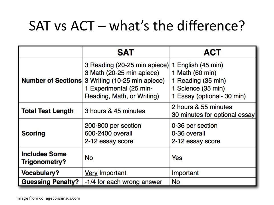 SAT vs ACT – what's the difference