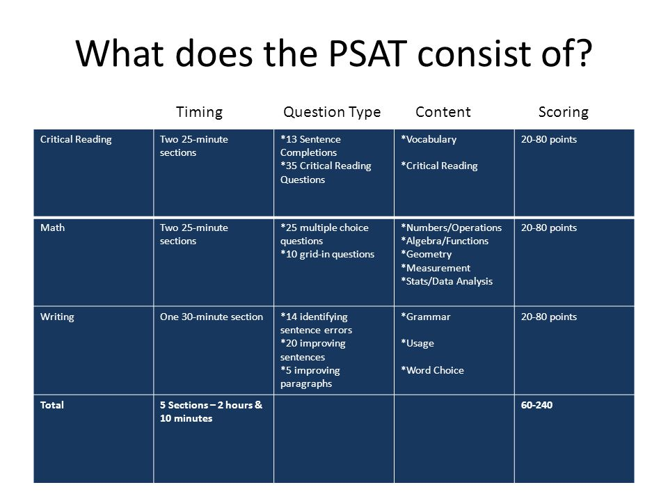 What does the PSAT consist of
