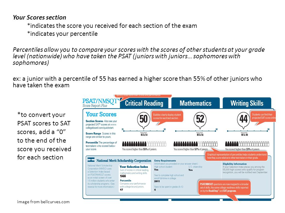 Your Scores section *indicates the score you received for each section of the exam *indicates your percentile Percentiles allow you to compare your scores with the scores of other students at your grade level (nationwide) who have taken the PSAT (juniors with juniors… sophomores with sophomores) ex: a junior with a percentile of 55 has earned a higher score than 55% of other juniors who have taken the exam