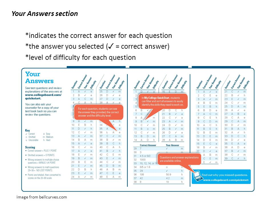Your Answers section. indicates the correct answer for each question