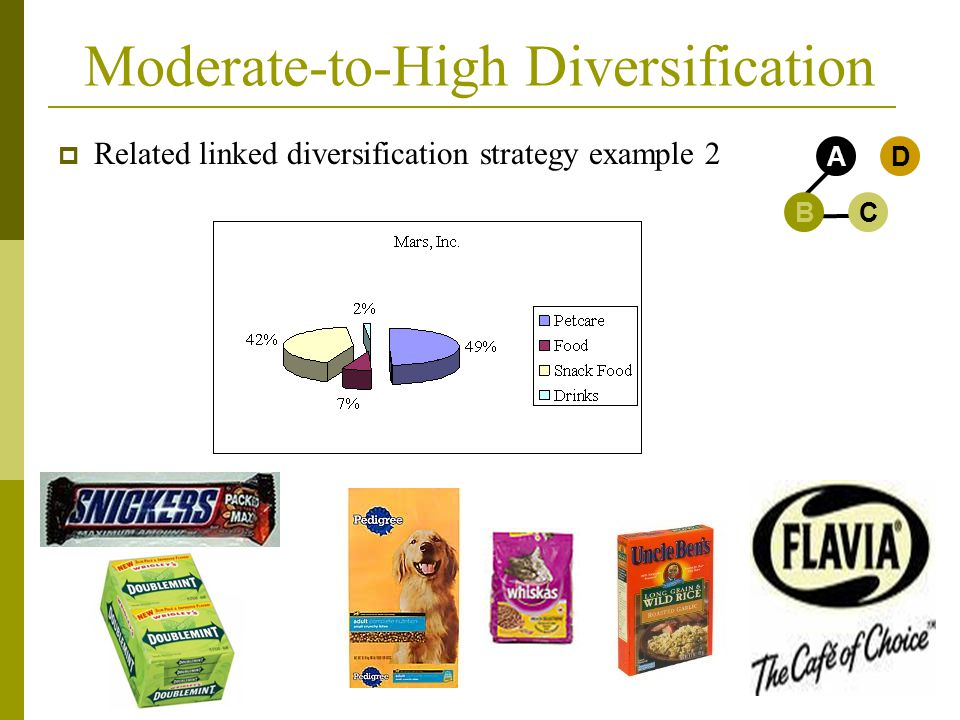 Moderate-to-High Diversification