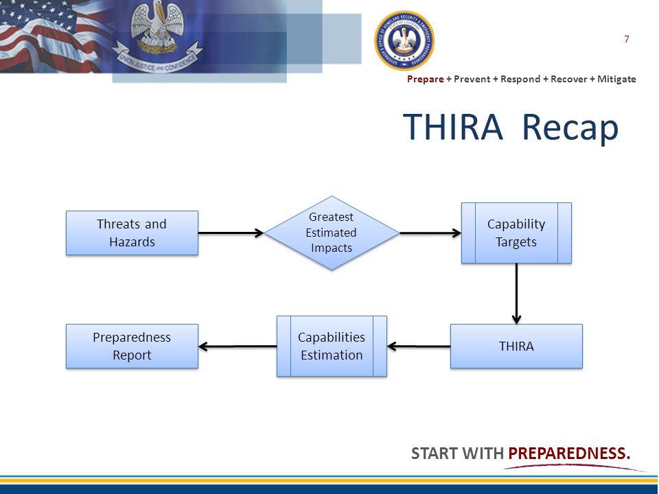 THIRA Recap Capability Targets Threats and Hazards