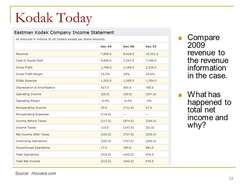 Kodak Today Compare 2009 revenue to the revenue information in the case. What has happened to total net income and why