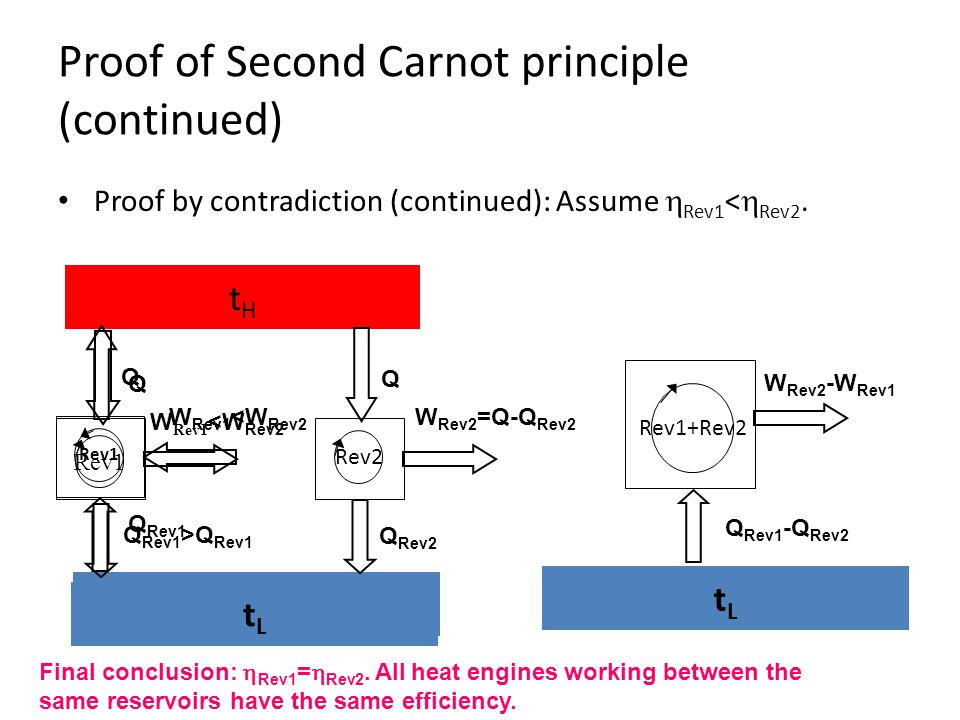 Proof of Second Carnot principle (continued)