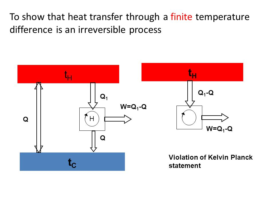To show that heat transfer through a finite temperature difference is an irreversible process
