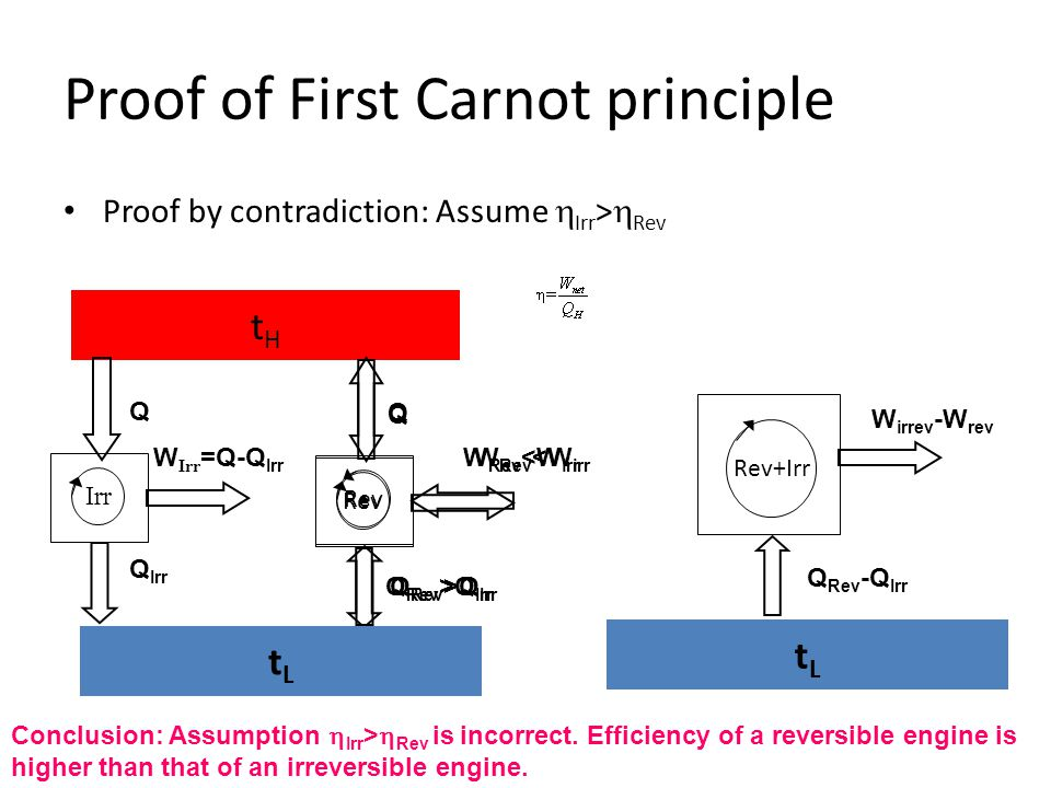Proof of First Carnot principle