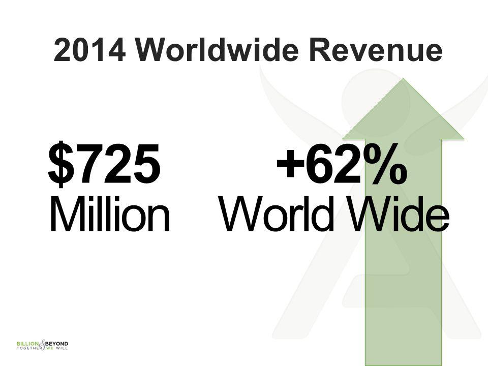 2014 Worldwide Revenue $725 Million +62% World Wide