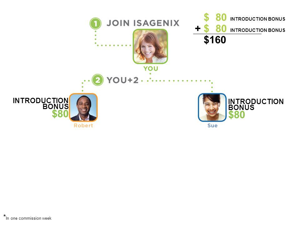 $ 80 Introduction BONUS $ 80 Introduction BONUS $160 + + $80 $80