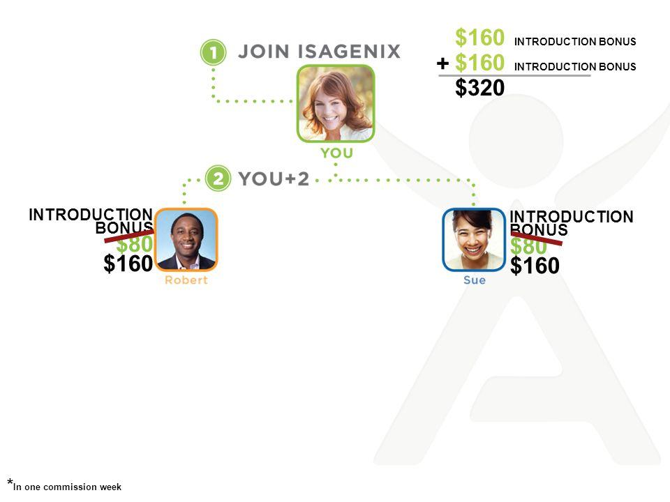 $160 Introduction BONUS $160 Introduction BONUS $320 + $80 $80 $160
