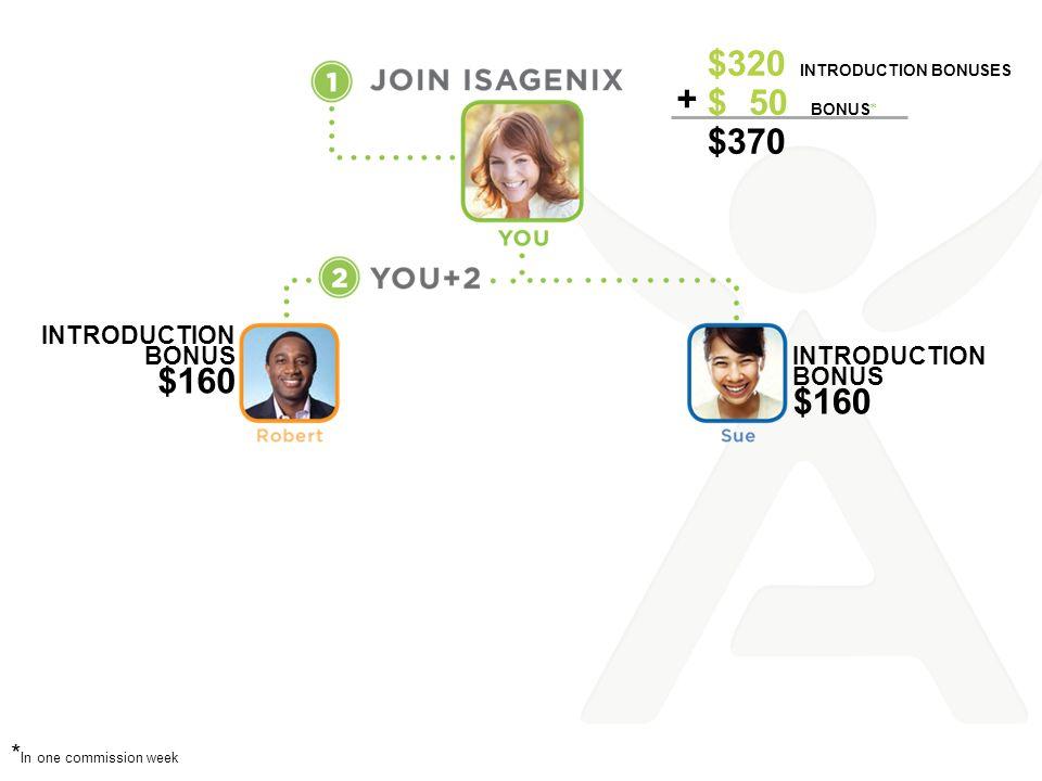 $320 Introduction BONUSes $ 50 BONUS* $370 +