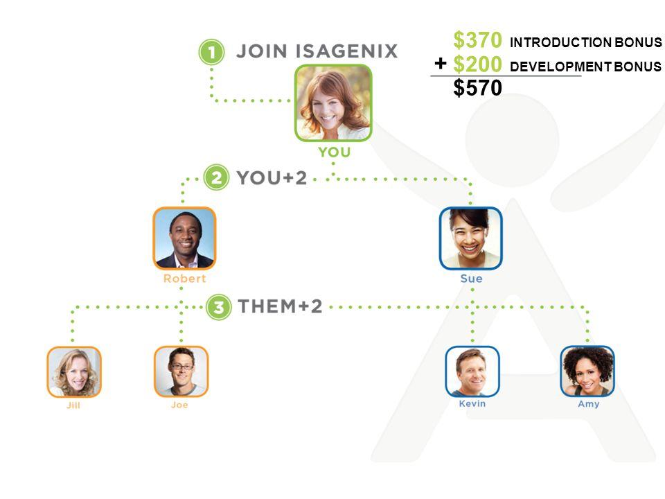 $370 Introduction Bonus $200 Development Bonus $570 +