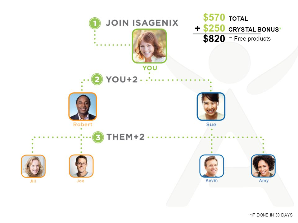 + $570 Total $250 CRYSTAL BONUS* $820 = Free products