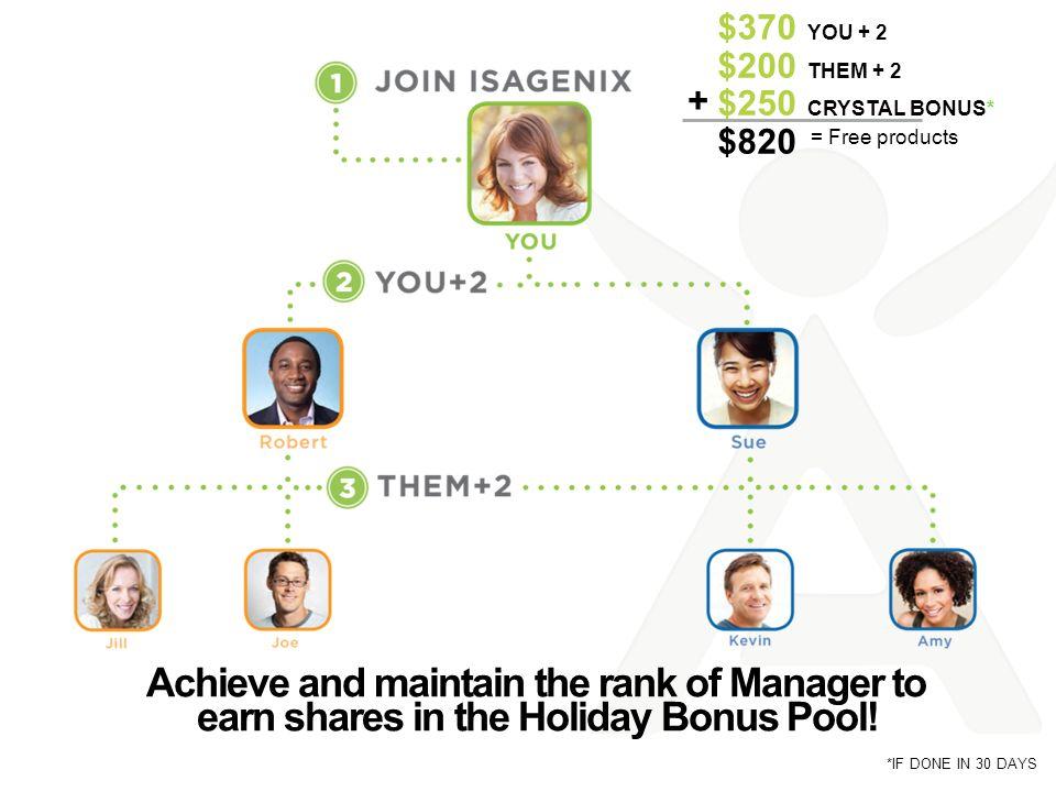 $370 You + 2 $200 THEM + 2. $250 CRYSTAL BONUS* $820. + = Free products.