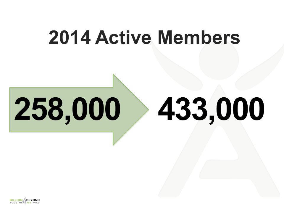 2014 Active Members 258,000 433,000