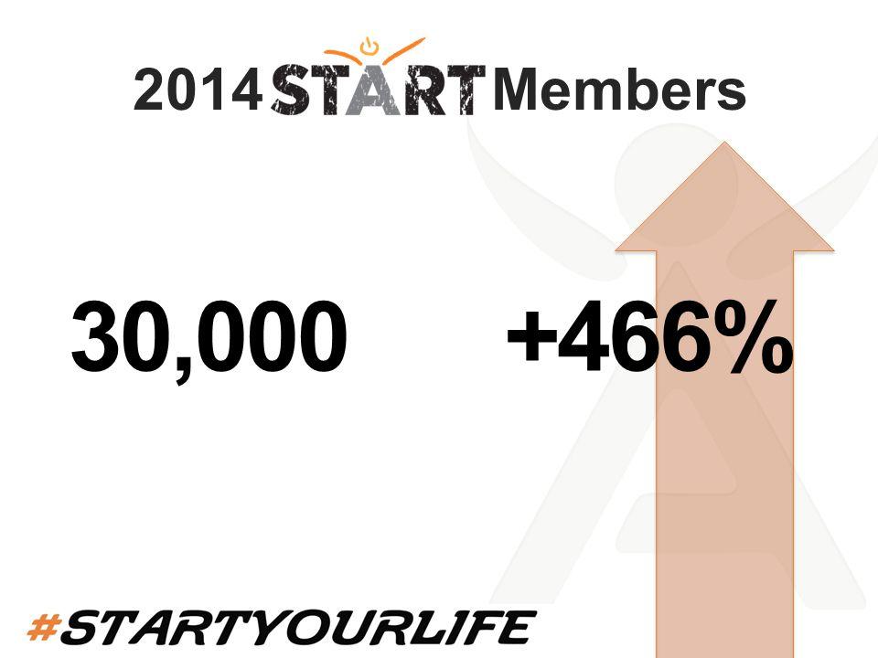 2014 Members 30,000 +466%