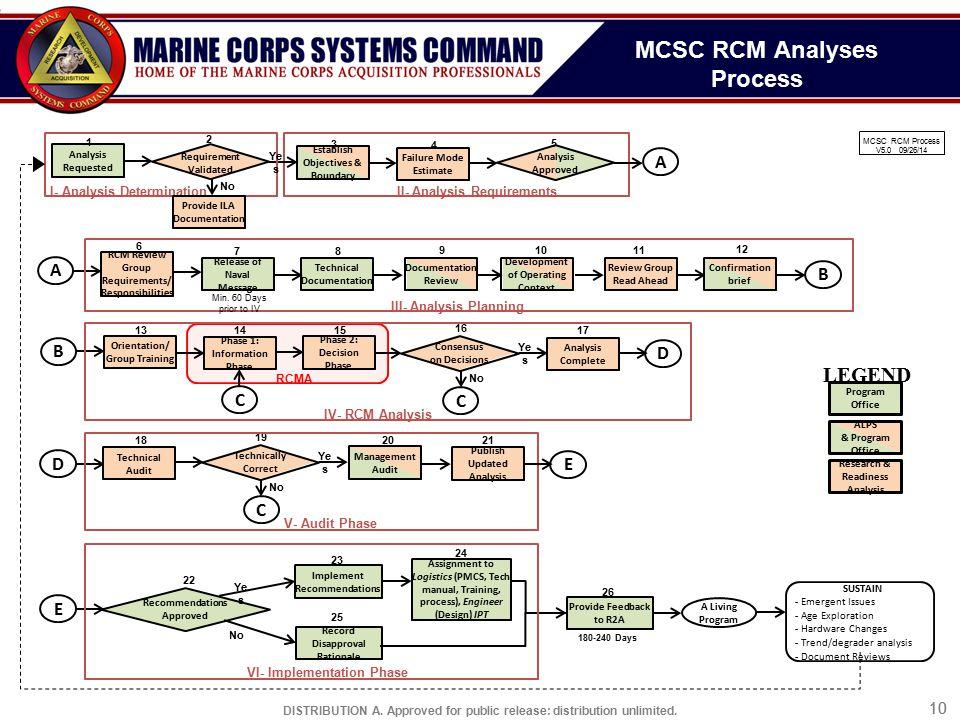 MCSC RCM Analyses Process
